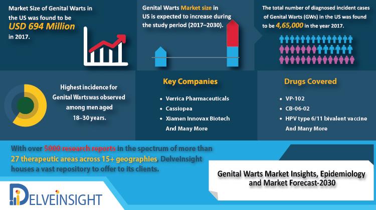 Genital Warts Market