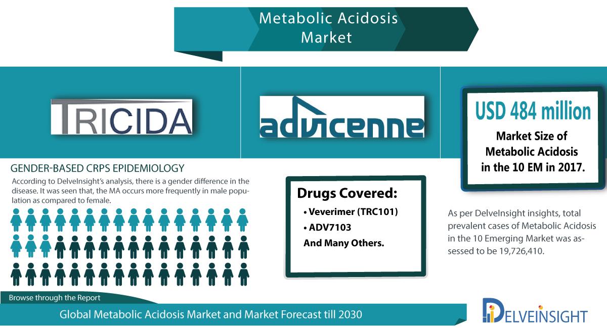 Metabolic Acidosis Market