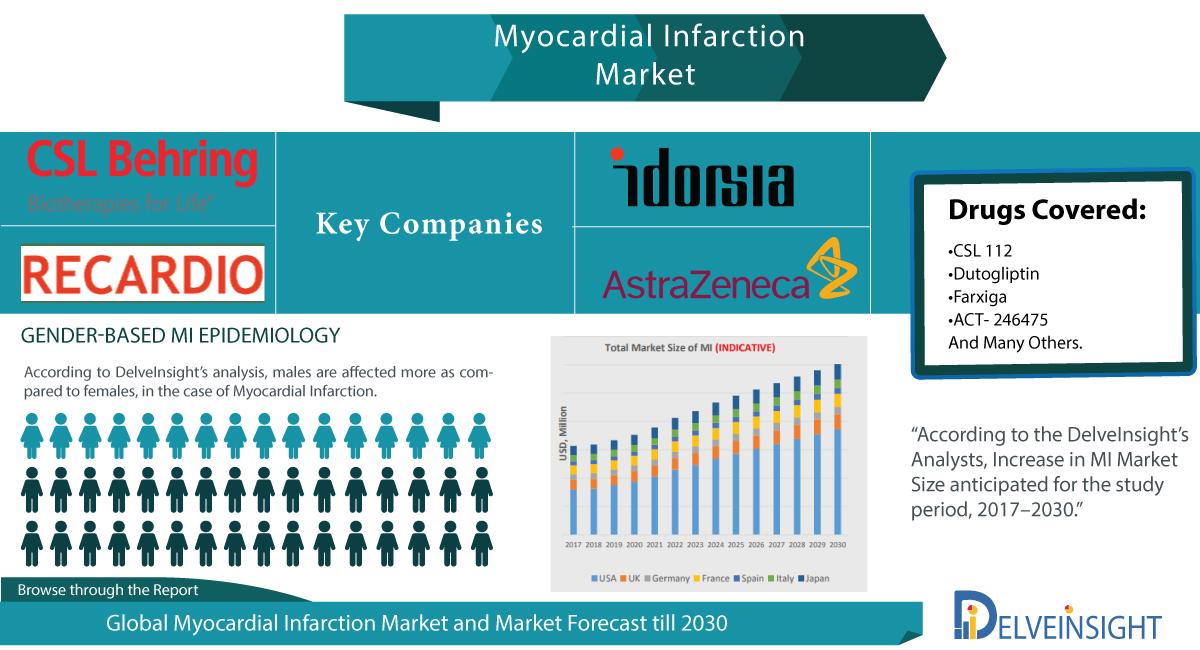 Myocardial Infarction Epidemiology