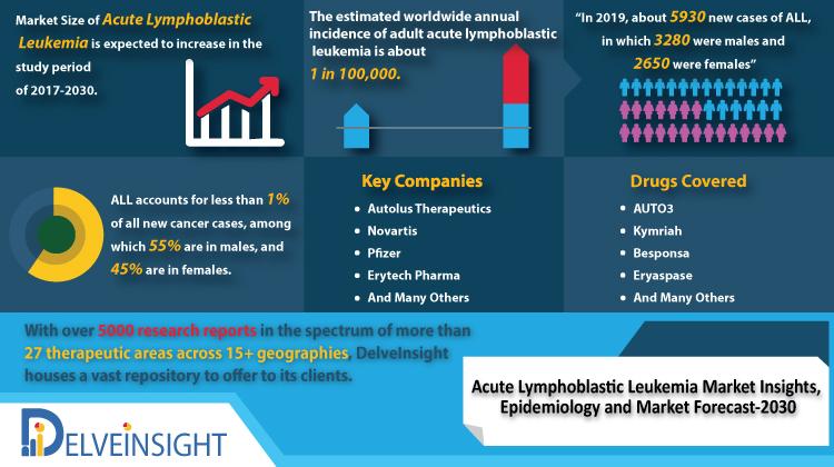 Acute Lymphoblastic Leukemia Market
